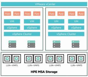 خوشه های چندگانه vSphere بر روی استوریج HPE MSA