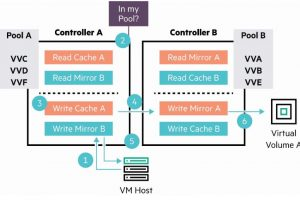روند نمای پروسه مدل ارائه LUN یکپارچه HPE MSA
