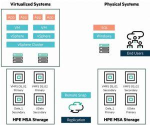 محافظت از داده با HPE MSA Remote Snap