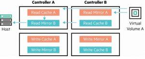 مدل ارائه LUN یکپارچه HPE MSA