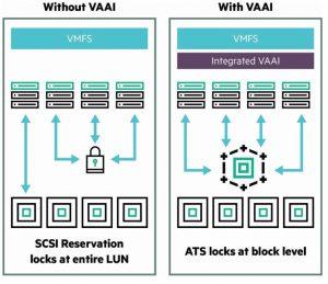 مقایسه ارایه ذخیره سازی با و بدون استفاده از VAAI
