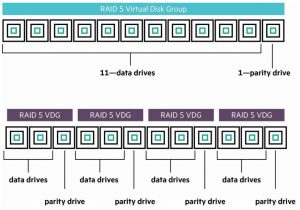 مقایسه گروه دیسک مجازی در پیکر بندی های مختلف RAID
